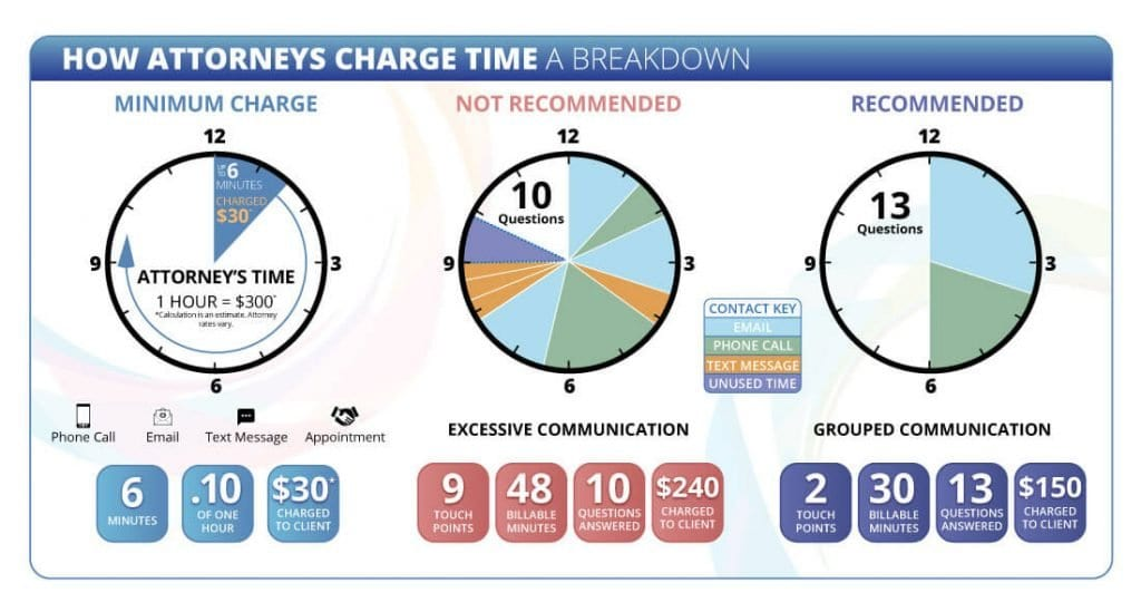 How attorneys charge time for divorce