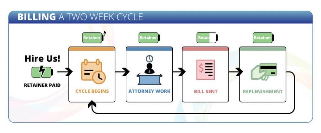Client Billing Cycle