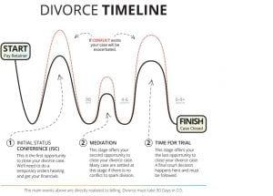The divorce timeline